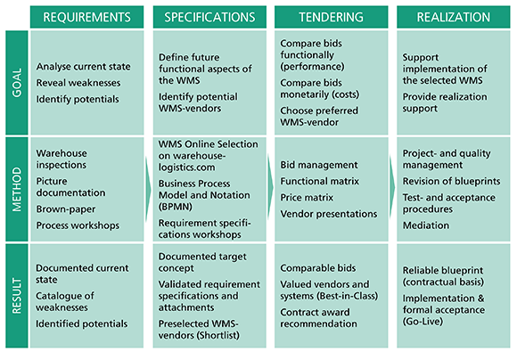 Requirements,Specification,Tendering,Realization